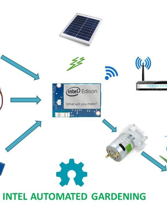 Garden Automation Using Iot