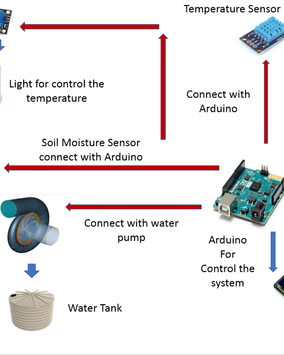 Garden Automation With Arduino